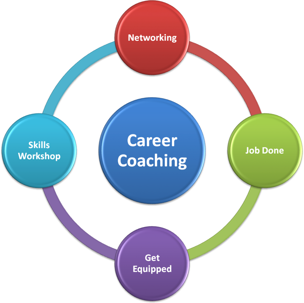 career coaching 1024x1020 png coach and coaching additional skills traits and talent are identified and groomed hence there is a need for career coaching in different areas